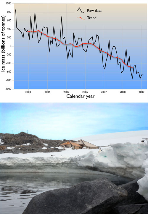 TOP:  The graph lines, taken from satellite gravity measurements, show that hundreds of billions of tonnes of ice have been lost from the Antarctic ice sheet since 2002—and that the rate of loss is increasing.  BOTTOM: The summer melt at Cape Denison, on the edge of the East Antarctic ice sheet, which is now known to be losing ice