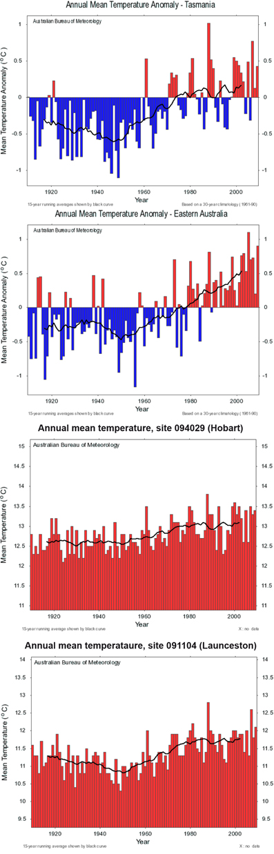 Temperature data compiled by the Bureau of Meteorology