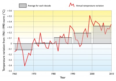 The mean temperature at the surface of waters around Australia as recorded by the Bureau of Meteorology, showing a strongly rising trend in each decade since 1960
