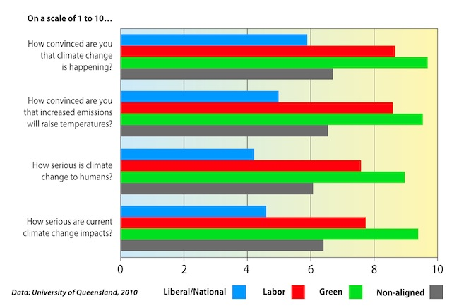 "Reaction of politicians to key questions from the Queensland University survey, ""Political Leaders and Climate Change"""