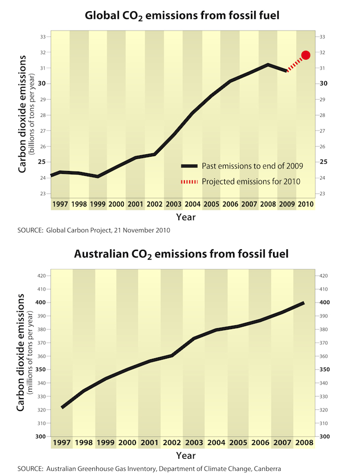 THE GRAPHS THEY DON'T WANT US TO SEE. For all the diplomatic noise, carbon emissions have continued their steady upward march, with the only blip caused by the global economic recession.
