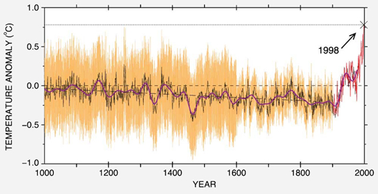 "The ""hockey-stick"" graph as it appeared in the 1998 paper by Mann, Bradley and Hughes. The jagged red lines on the right represent the 20th century instrumental record. Growth rings of trees are the data source for the black and orange lines. The thick purple line is a 40-year smoothing."