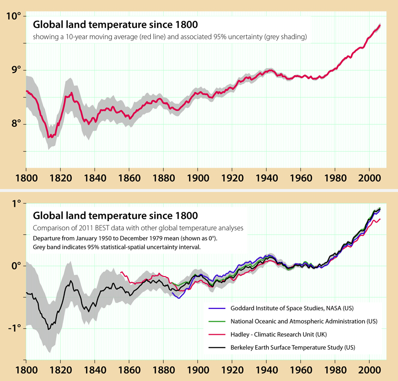 THE LOOK OF GLOBAL WARMING: The BEST take on temperature trends (above) and compared with the findings of other institutions (below). Note that the lines depict a 10-year moving average, by which the figure for each year was deduced from the average annual mean for five years before and five years ahead of the year in question - hence the graph stops at 2005.