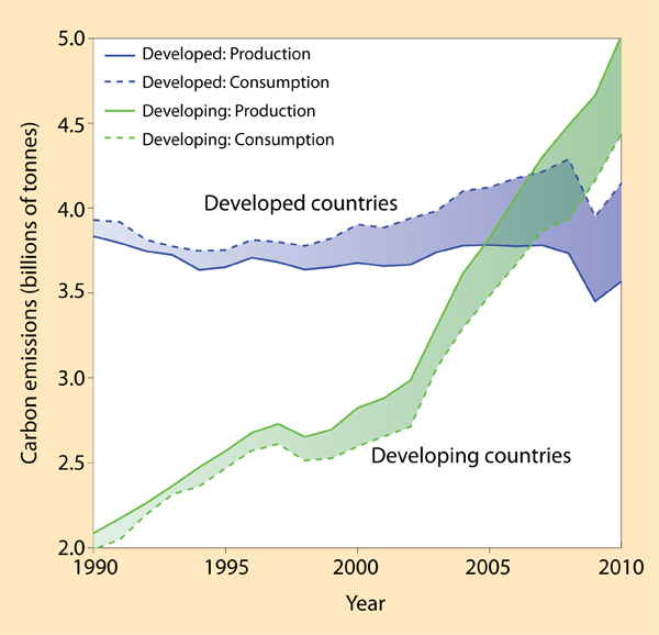 The Global Carbon Project's calculation of emissions growth since 1990 in developed (blue) and developing (green) economies. Dotted lines represent consumption and continuous lines are production; the shaded areas represent trade balances. ORIGINAL GRAPHIC GLOBAL CARBON PROJECT