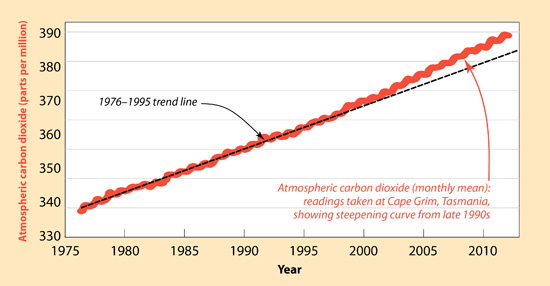 The world's increasing use of fossil fuels is reflected in the steepening curve of atmospheric carbon dioxide, measured at Cape Grim, Tasmania. (Source: CSIRO)