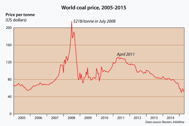 Since its dizzying peak in mid-2008, the world coal price has declined by three-quarters, and is half what it was in April 2011.