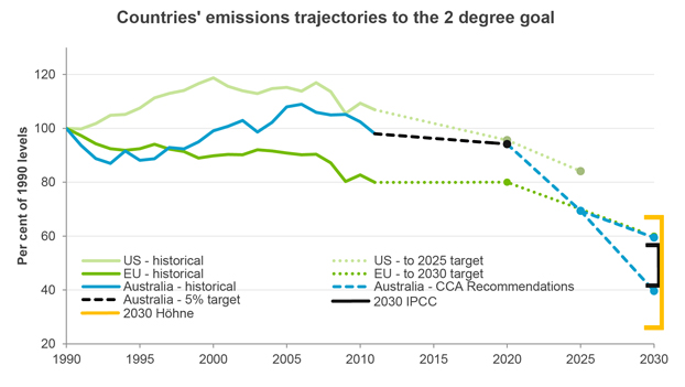 The Climate Change Authority's plot of Australia's emissions trajectory to the 2C goal (blue line; black for the period to 2020), compared with the United States (pale green) and Europe (deep green). Note that the black line is nearly flat, due to lower emissions resulting from less electricity usage and an economic slowdown. A stronger 2020 target would have made the dotted blue line beyond that less steep. SOURCE: Climate Change Authority (April 2015): Australia's future emissions reduction targets, Fig. 7