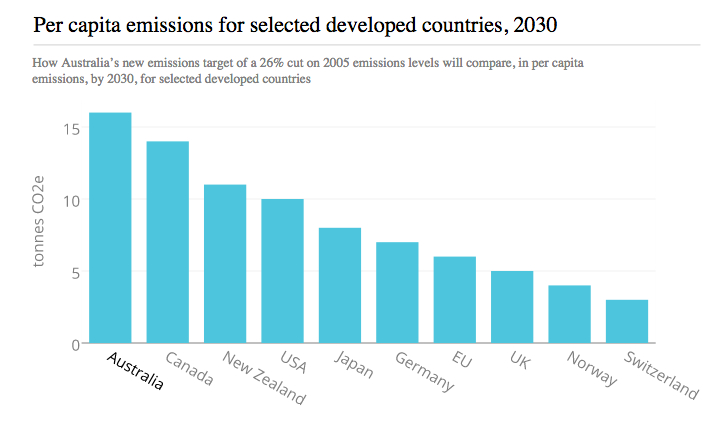 The government has claimed the biggest cut in per-capita emissions by 2030 of any country, but that still leaves us well above any other developed country as this Guardian Australia graphic shows.