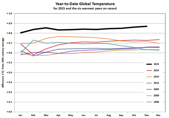NOAA's graph showing year-to-date data for 2015 (black line) against current warmest years on record.