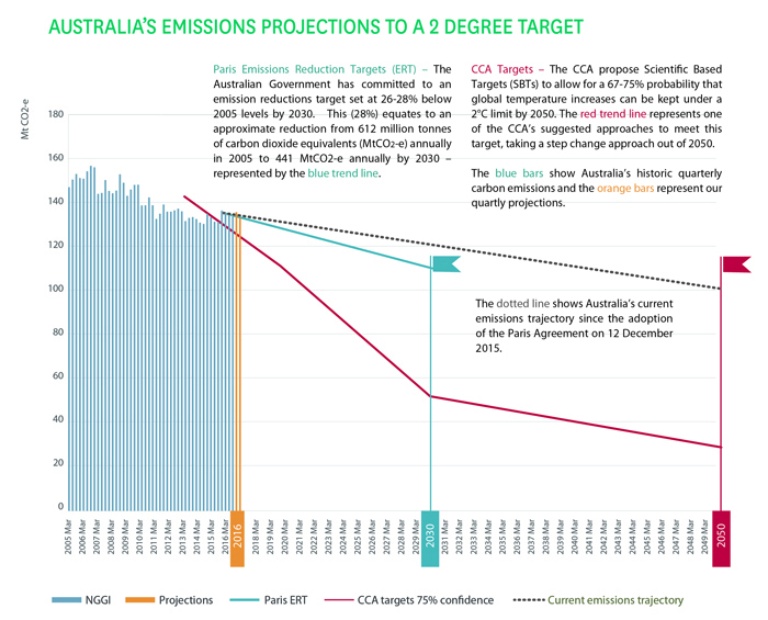 Australia is slipping behind where it needs to be to be in line with the global ambition of a 2C warming limit, as determined by the Climate Change Authority. GRAPHIC by Ndevr Environmental