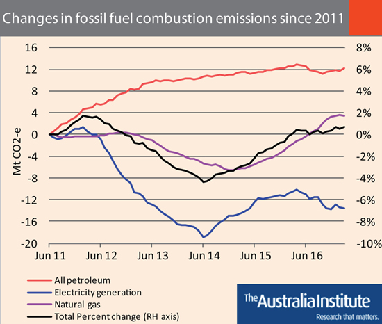 From Hugh Saddler's National Energy Emissions Audit, June 2017 (The Australia Institute).